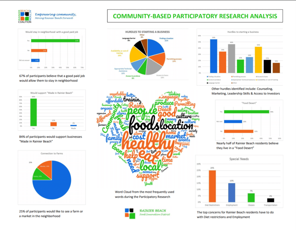 Community-led Participatory Research Findings